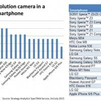 World's highest resolution camera in a leading smartphone 2