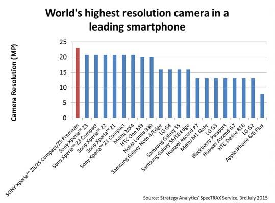 World's highest resolution camera in a leading smartphone