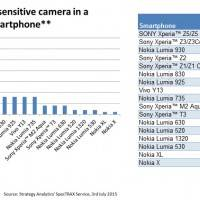 World's most light sensitive camera in a leading smartphone 2