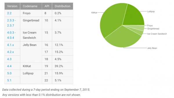 android-distribution-2015-09