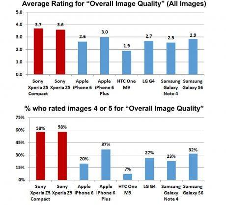 average rating for image quality