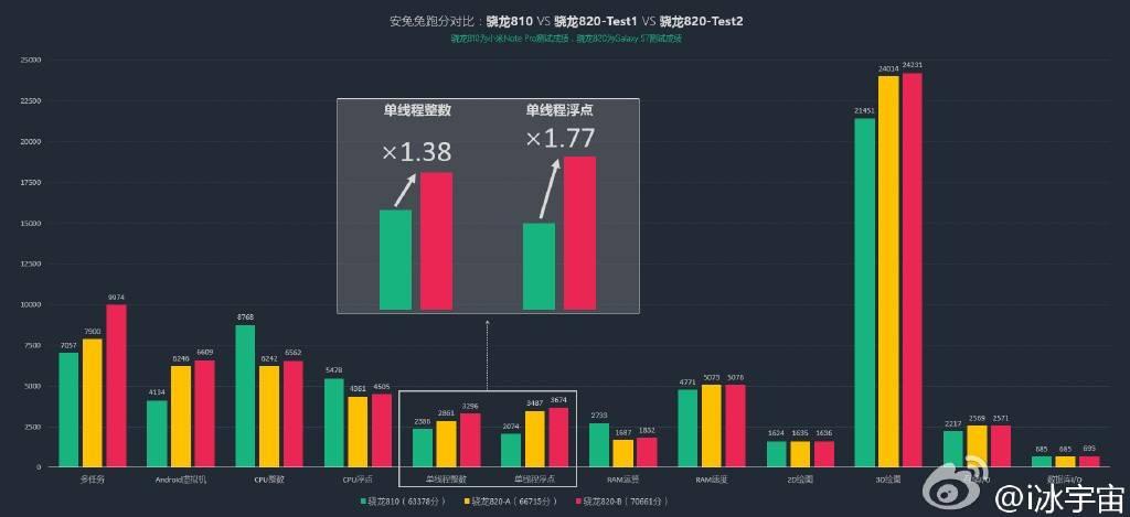 snapdragon-820-graph