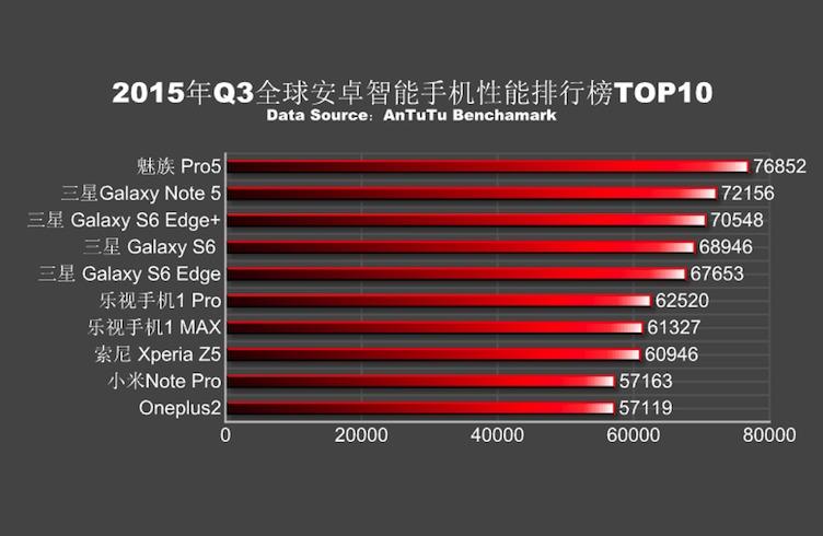 AnTutu Q3 2015 Top 10 Global Performance Rankings