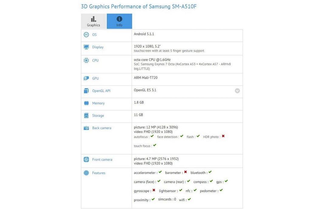 Samsung GALAXY A5 A7 gfxbench