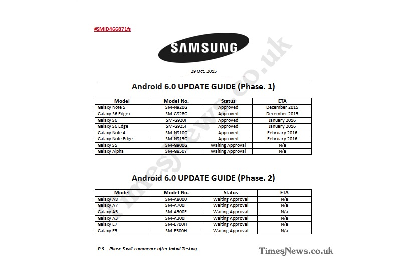 Samsung Galaxy Android Marshmallow update schedule