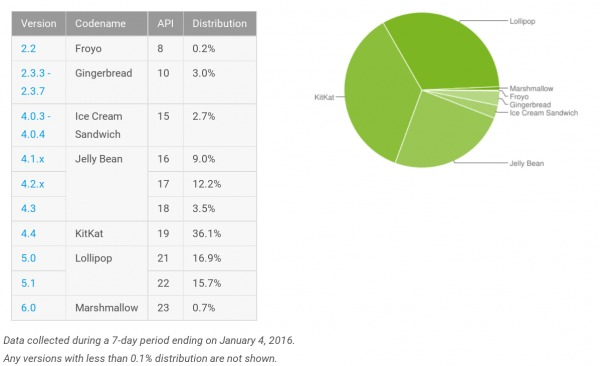 android-distribution-2016-01