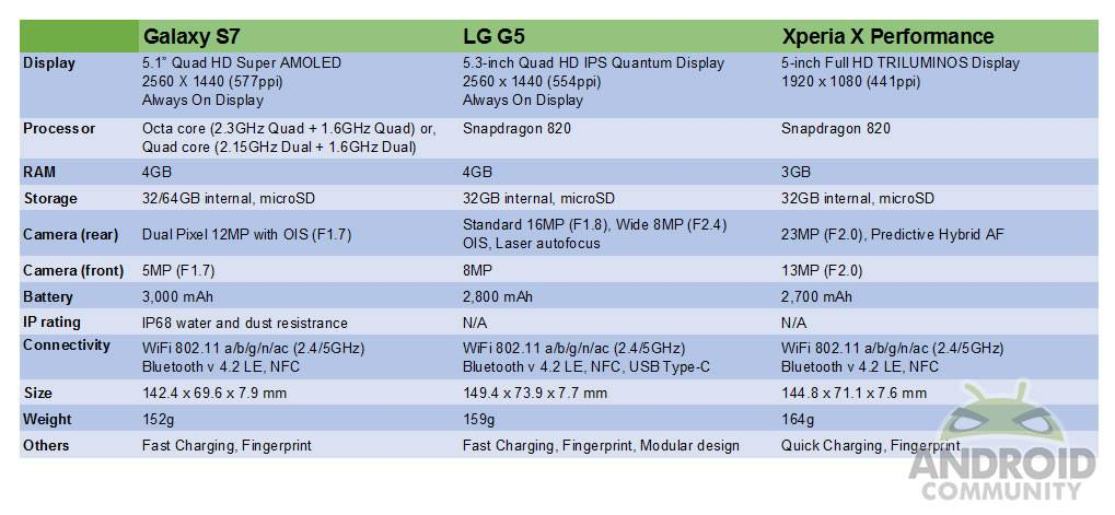 s7-vs-g5-vs-xperiaxperformance