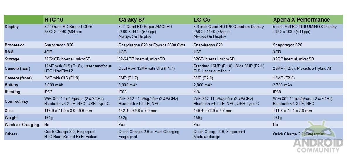htc10-vs-galaxys7-vs-g5-vs-xperformance (1)