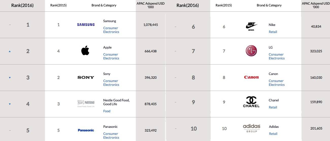 Top 1000 Brands in Asia 2016 1 to 10
