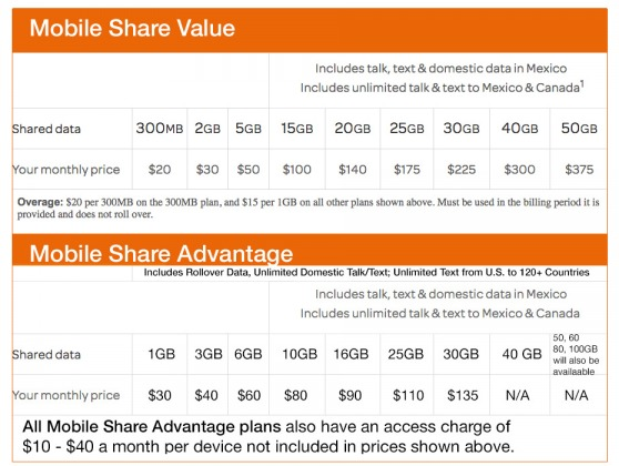 AT&T MOBILE Share Value Plan