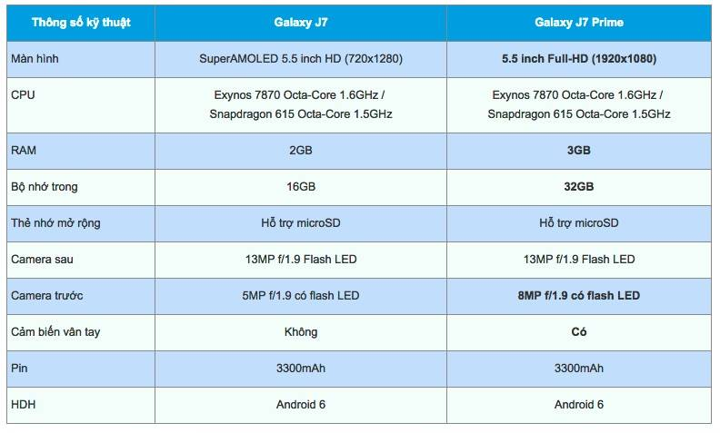 Samsung Galaxy J7 Prime coming with bigger RAM, better