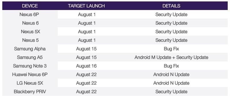 Telus Android 7.0 Nougat