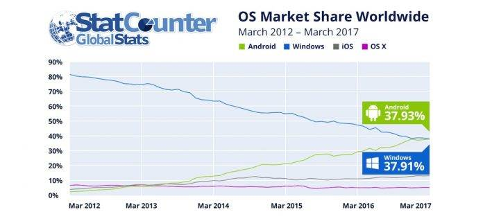 StatCounter GlobalStats Android Windows