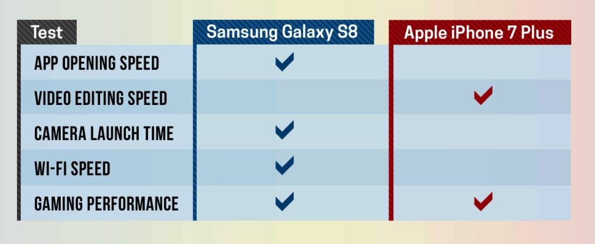 Samsung Galaxy S8 VS  iPhone 7: One is ultra faster than the other
