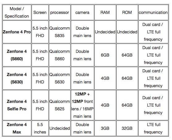 ASUS ZenFone 4 Variants