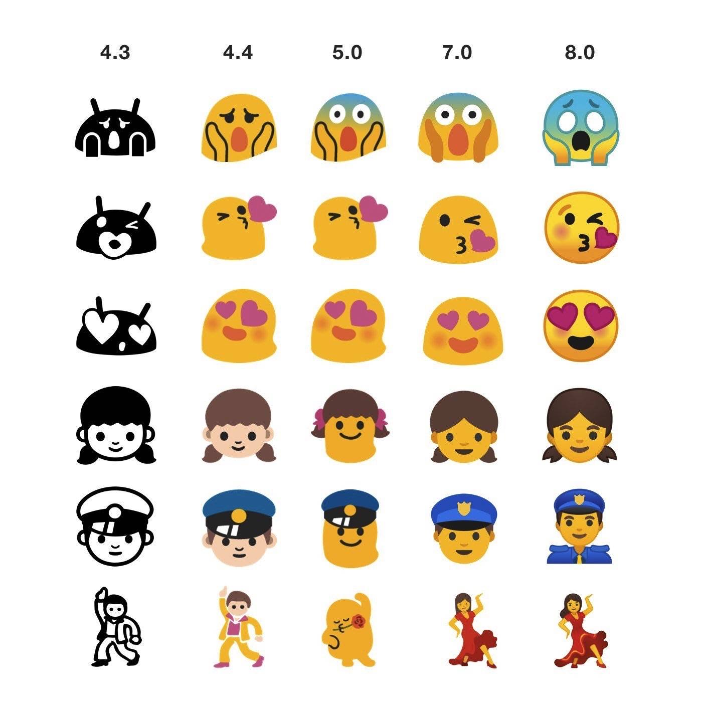 Android 8 0 gets new and additional Emojis - Android Community