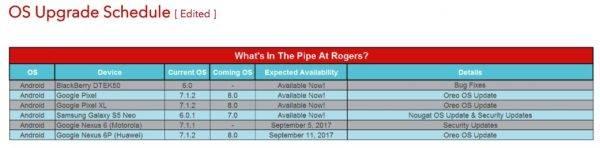 Rogers Canada Google Nexus 6P Android Oreo 2