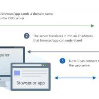 AdGuard DNS announced as a new privacy-oriented DNS service