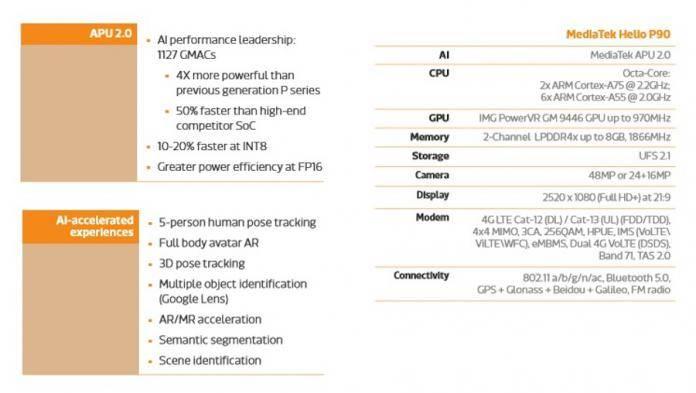 MediaTek Helio P90 chipset benchmarked on AnTuTu - Android Community