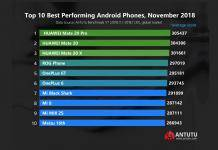 Top 10 Best Performing Android Phones November 2018