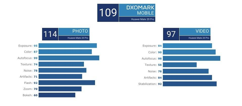 DXOMARK MOBILE Scores