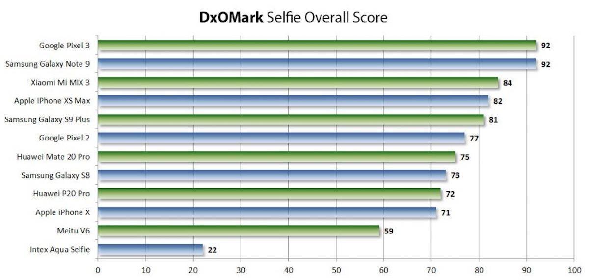 DxOMark Overall Selfie Score