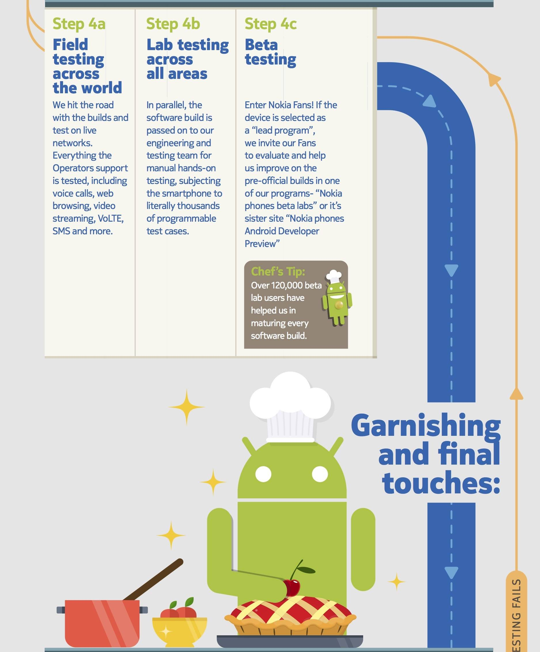 INFOGRAPHIC: Nokia Android 9 Pie OS Update Process detailed