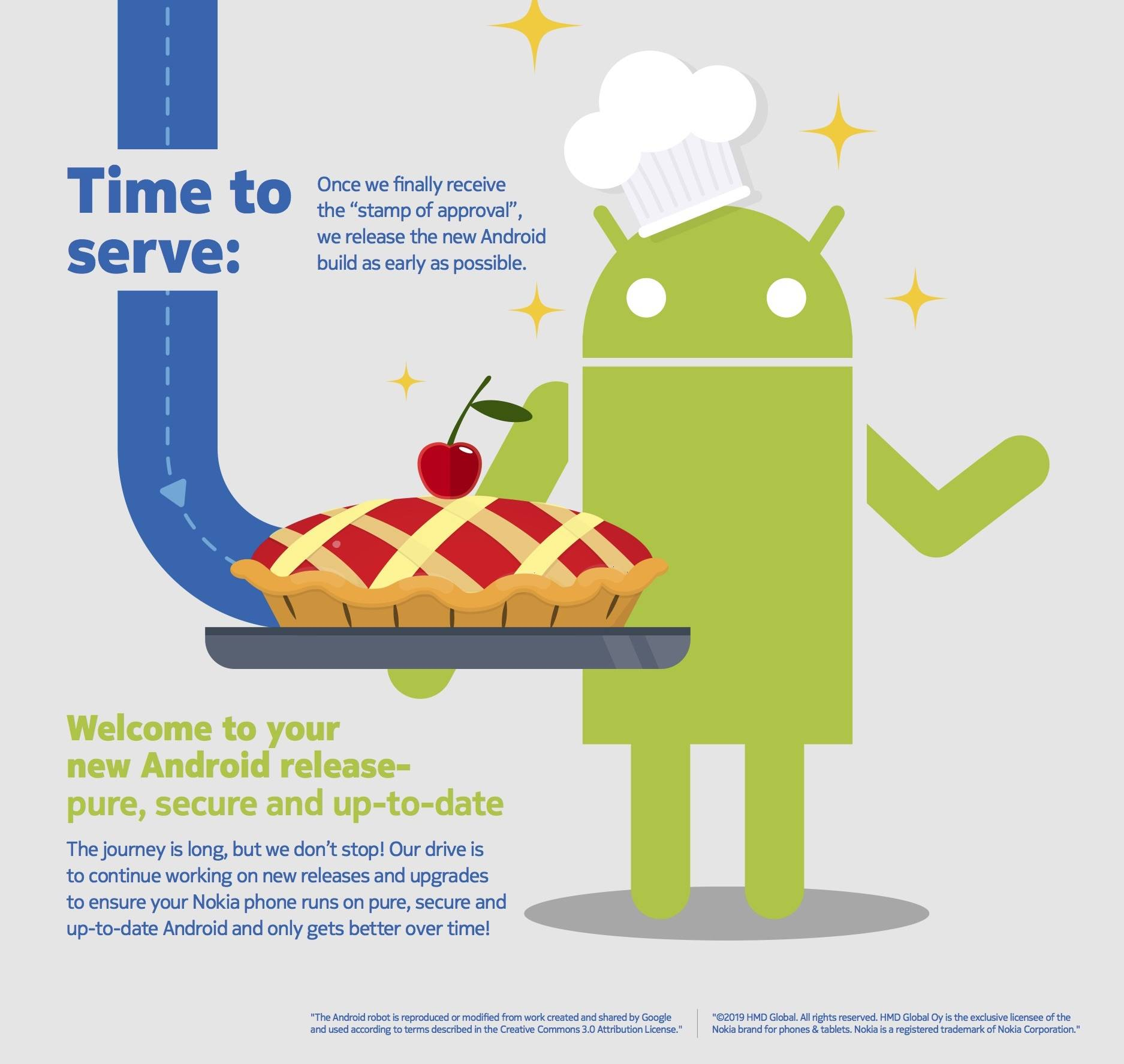 INFOGRAPHIC: Nokia Android 9 Pie OS Update Process
