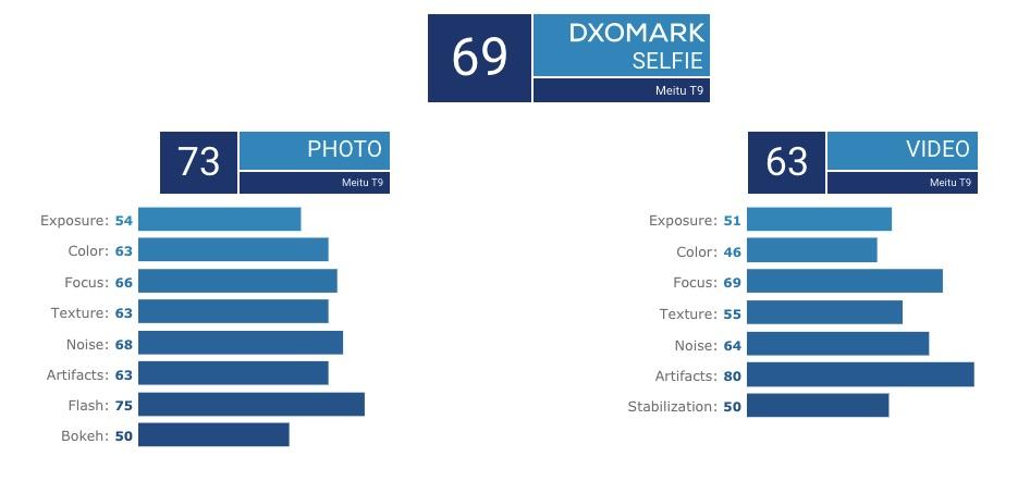 Meitu T9 DXOMARK front camera review 2