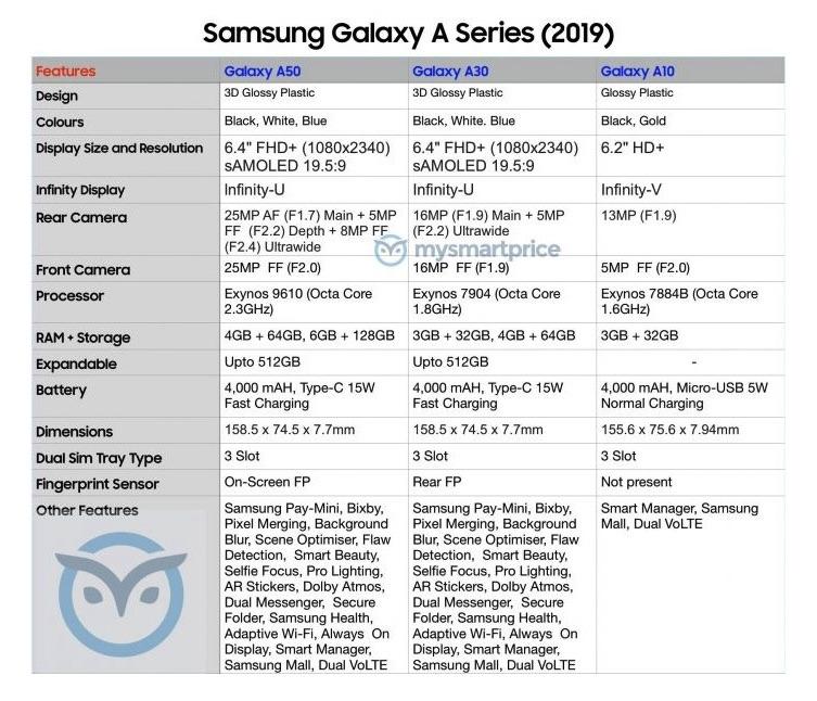 Samsung Galaxy A Series 2019