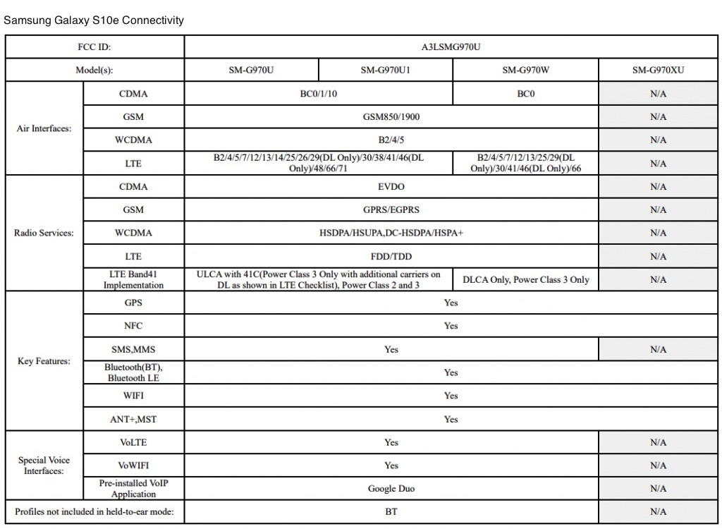 Samsung Galaxy S10 phones will support WiFi 6, FCC doc says