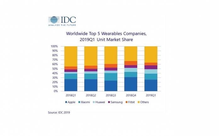 Worldwide Top 5 Wearable Companies 2019