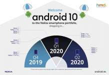 Android 10 Nokia HMD Global Plans