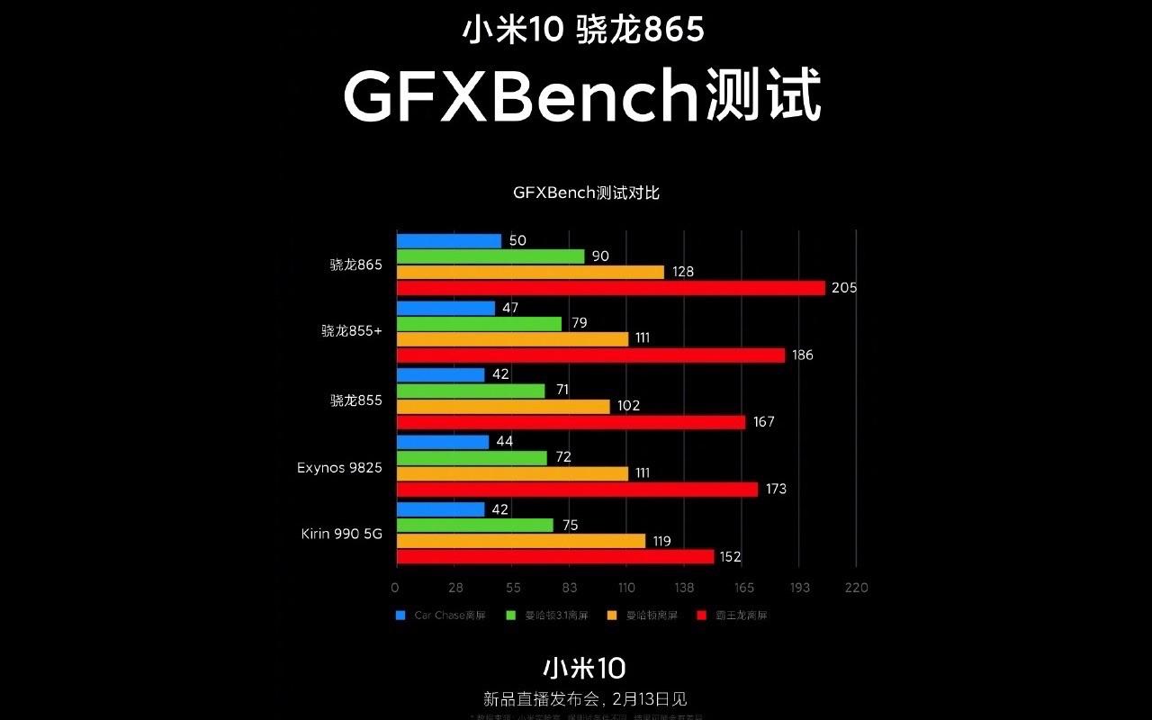 Xiaomi Mi 10 GFXBench