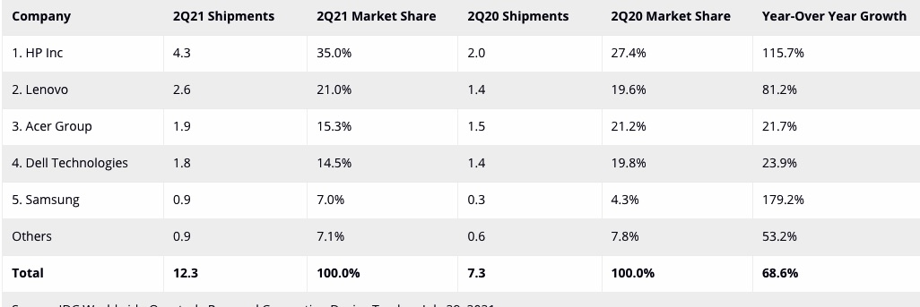 Chromebook and Tablet Growth Q2 2021
